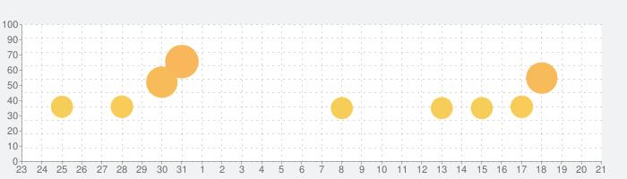 超次元彼女: 神姫放置の幻想楽園の話題指数グラフ(2月21日(金))
