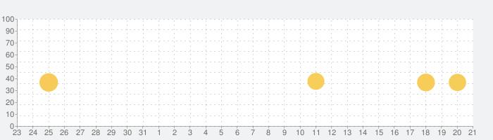 ビューンの話題指数グラフ(1月21日(木))