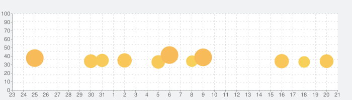 アーン トゥ ダイ 2 (Earn to Die 2)の話題指数グラフ(2月21日(金))