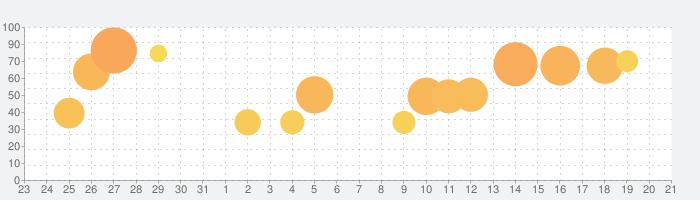 アンティークハントの話題指数グラフ(9月21日(火))