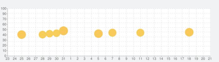 Weverse Shopの話題指数グラフ(1月21日(木))