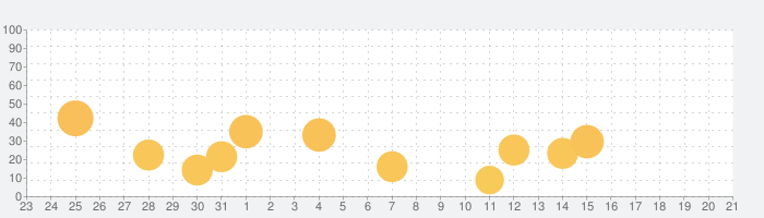 Camera+の話題指数グラフ(1月21日(木))