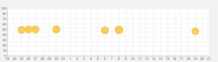 ターゲットの友1900 英単語アプリの話題指数グラフ(2月21日(金))