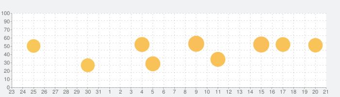 Akinator VIPの話題指数グラフ(9月21日(火))