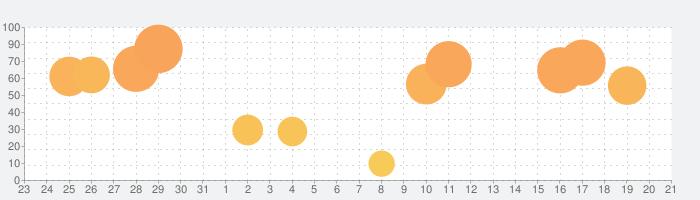 ComicGlass[コミックリーダ]の話題指数グラフ(4月21日(水))