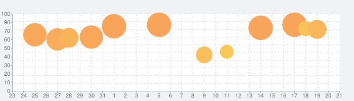 どんどん話すための瞬間英作文トレーニングの話題指数グラフ(9月21日(火))