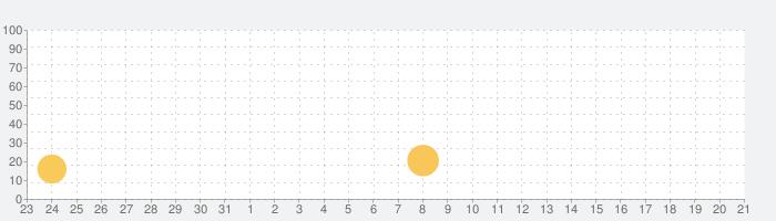 KidloLand - 童謡、キッズゲーム、赤ちゃんの歌の話題指数グラフ(6月21日(月))