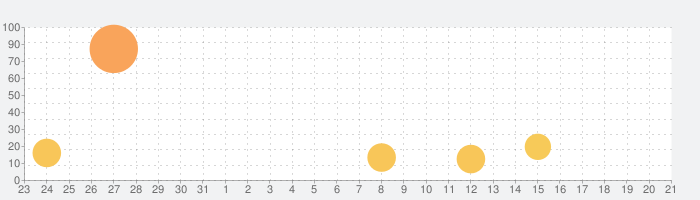 機動都市X:スーパーメカシティの話題指数グラフ(9月21日(月))