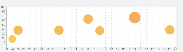 ルミナスフォレスト〜選ばれし三人の勇者たちの話題指数グラフ(2月21日(金))