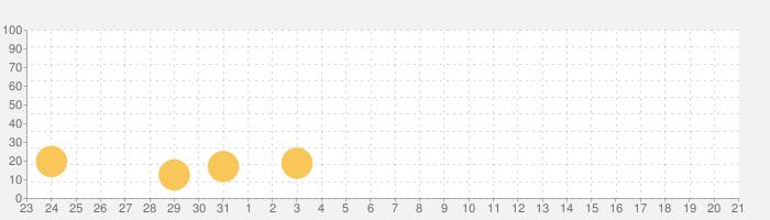 らくらくスポーツ王国:タイクーンゲームの話題指数グラフ(9月21日(月))