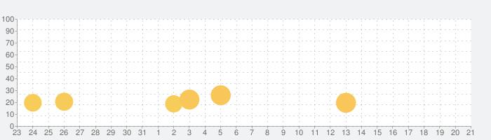 Brawlhallaの話題指数グラフ(9月21日(火))
