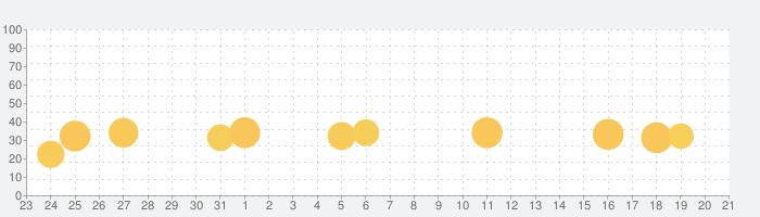 算数忍者AR〜対戦!箱かぞえの巻〜の話題指数グラフ(9月21日(月))