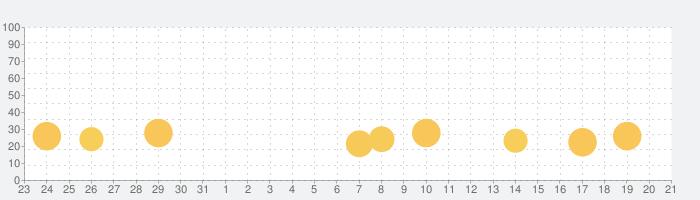 ドッキリ神回避3 -脱出ゲームの話題指数グラフ(9月21日(火))