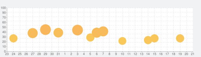 戦国乙女2~深淵に輝く気高き将星~の話題指数グラフ(9月21日(月))