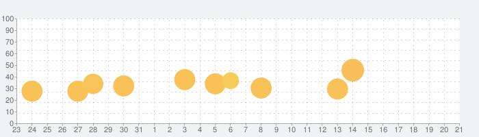 オンライン診療ポケットドクターの話題指数グラフ(9月21日(月))