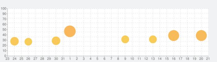 Woodokuの話題指数グラフ(9月21日(火))