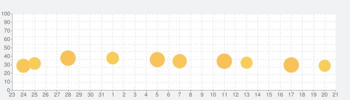 YouCam Perfect フィルター&写真加工で盛れる美の話題指数グラフ(1月21日(木))