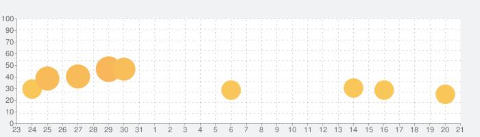 .projektの話題指数グラフ(2月21日(金))