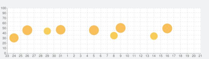 NHK スクープBOXの話題指数グラフ(2月21日(金))