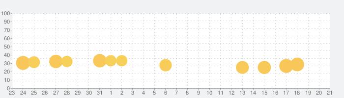 ハローキティズラボ|キティちゃんのごっこ遊びの話題指数グラフ(9月21日(月))