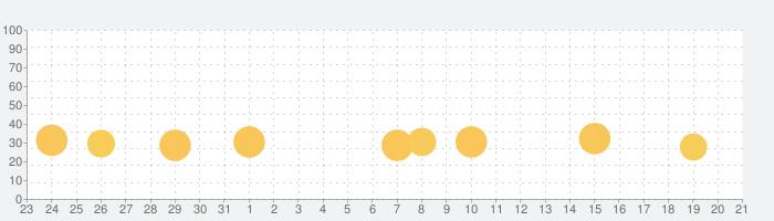 マイオブレース・アクティビティーズ JPの話題指数グラフ(1月21日(木))