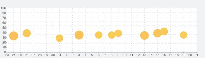 monocaの話題指数グラフ(2月21日(金))