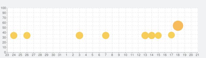 Rusty Lake Hotelの話題指数グラフ(4月21日(水))