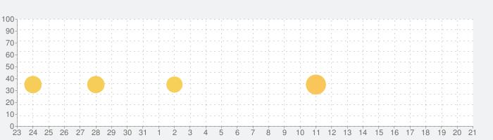 Word Sauce: フリーワードコネクトパズルの話題指数グラフ(4月21日(水))