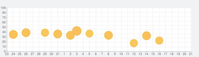 Carly — OBD2 car scannerの話題指数グラフ(1月21日(木))