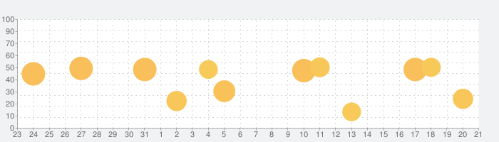 トニカクカワイイ 司アラームの話題指数グラフ(1月21日(木))