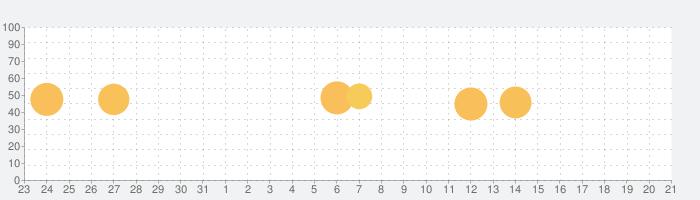 論語〜人望を得て人生を豊かに生きるための言葉〜の話題指数グラフ(1月21日(木))