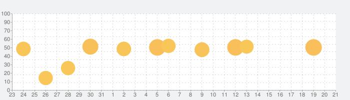小学館 中日・日中辞典(第3版)の話題指数グラフ(9月21日(月))