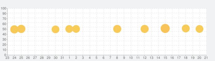 みんチャレ 習慣化No1アプリで継続して習慣を作ろうの話題指数グラフ(1月21日(木))