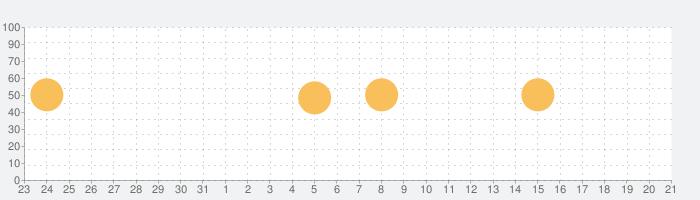 評価シートの話題指数グラフ(2月21日(金))