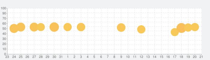 HOKUTO-医師・医学生向け臨床支援アプリの話題指数グラフ(1月21日(木))
