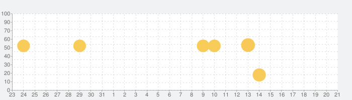 GameWith 新作ゲーム & ゲーム攻略の話題指数グラフ(2月21日(金))