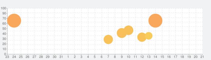 色彩検定学習アプリ 最新テキスト版の話題指数グラフ(9月21日(火))