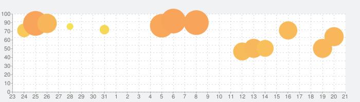 ネイルデザイン(Nails Done!)の話題指数グラフ(2月21日(金))