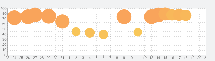 SPI言語 【Study Pro】の話題指数グラフ(9月21日(火))
