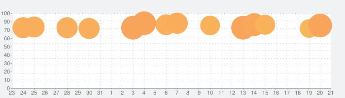 Picsart 写真&動画編集アプリの話題指数グラフ(9月21日(火))