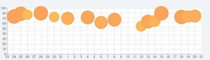 TEDICTの話題指数グラフ(9月21日(月))
