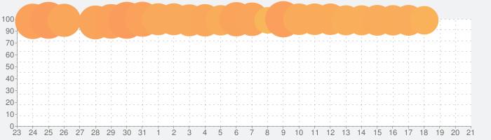 Pull the Pinの話題指数グラフ(2月21日(金))