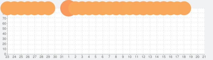 カプセルさーばんとの話題指数グラフ(2月21日(金))