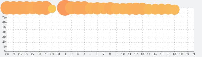 メダロットS ~ロボットバトルRPG~の話題指数グラフ(2月21日(金))
