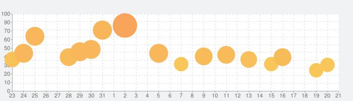 Rusty Lake Paradiseの話題指数グラフ(4月21日(水))