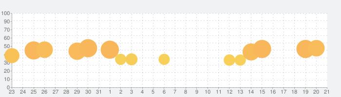 Tetris®の話題指数グラフ(9月21日(火))
