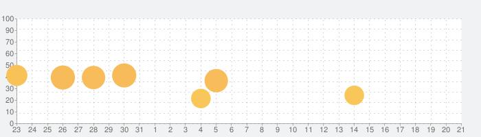 GOD EATER RESONANT OPSの話題指数グラフ(2月21日(金))