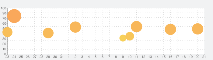 Tangle Master 3Dの話題指数グラフ(9月21日(火))