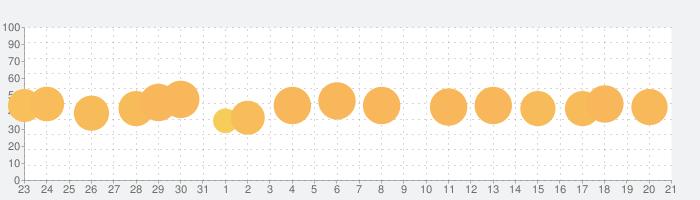 お絵かきバトルの話題指数グラフ(9月21日(月))