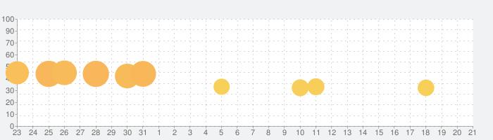 すりざりお - へびのゲーム ミミズ ワーム オンラインの話題指数グラフ(9月21日(火))